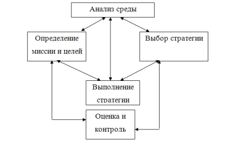 Structure_of_strategic_management_1